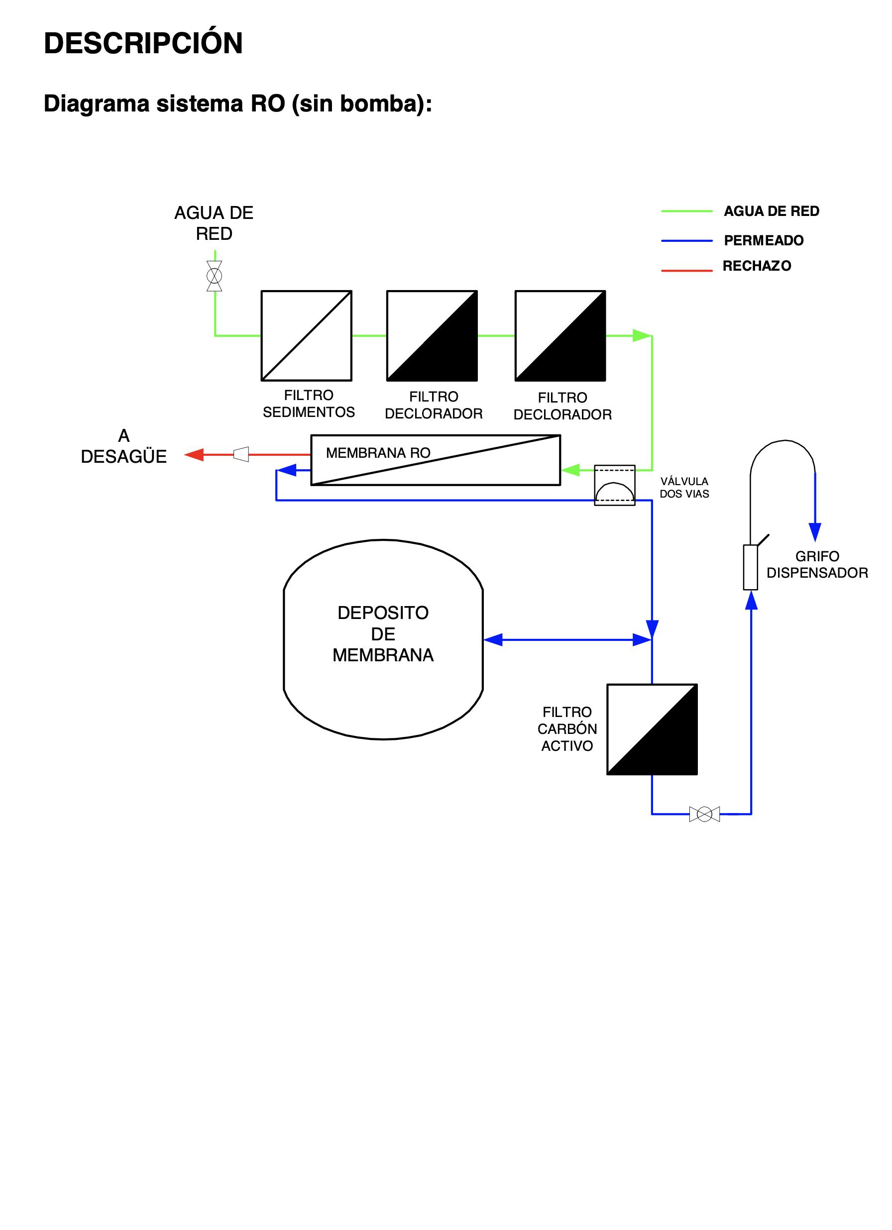 Y Membrana Osmosis Idrapure Compact inversa IDRANIA Cartuchos 1 4